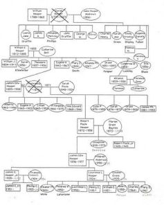Hooper Family Tree[2]