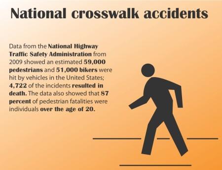 National crosswalk accidents 2009