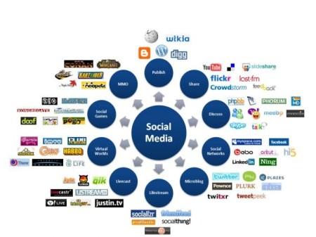 File social media