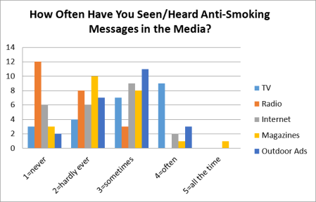 anti smoking messages