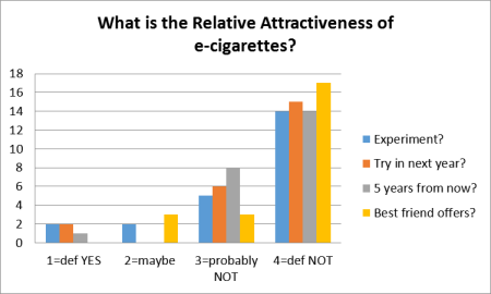 attractiveness of e-cigs